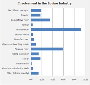 Chart of involvement in the equine industry